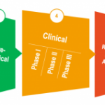 Group logo of Future Clinical Trial Designs